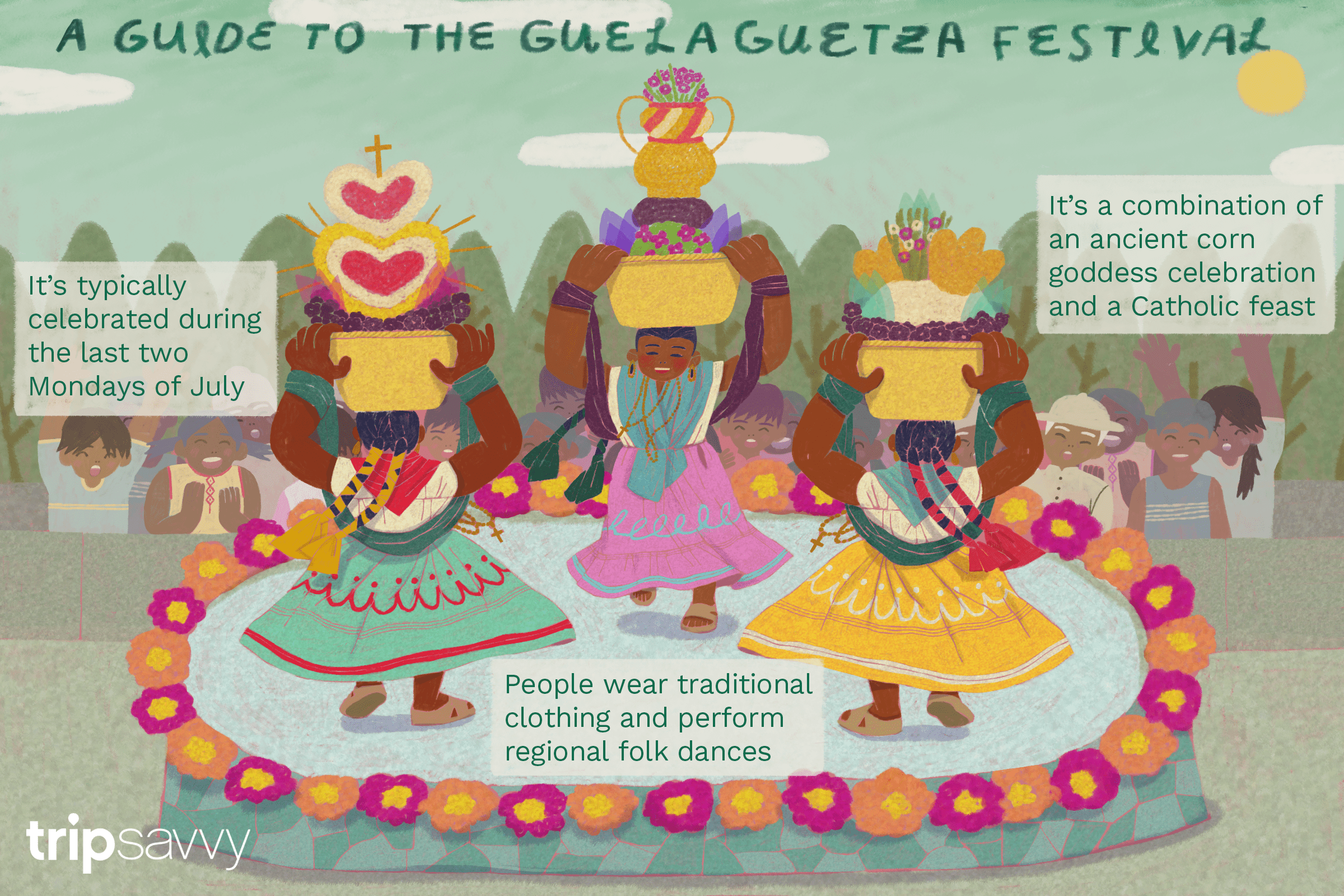 an illustration of the Guelaguetza festival with facts about it from the article