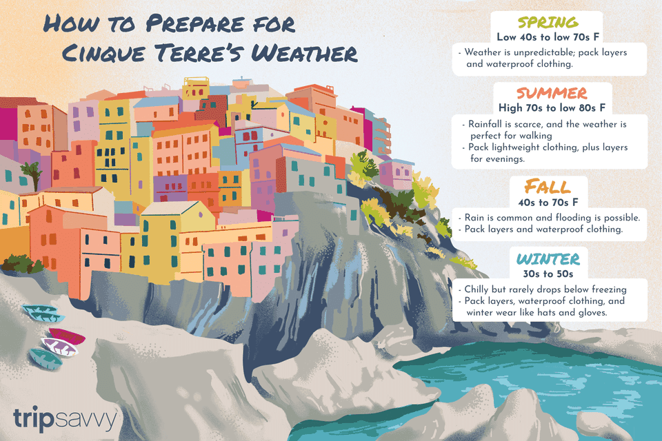 colorful illustration of weather tips in cinque terre