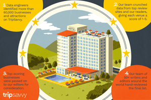 An illustration of a resort hotel and pool with notes about the methodology for Editors' Choice Awards, further detailed in the document