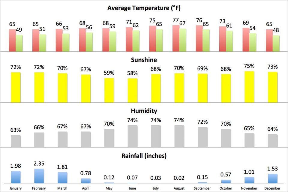 Average climate in Yosemite National Park (English Units)