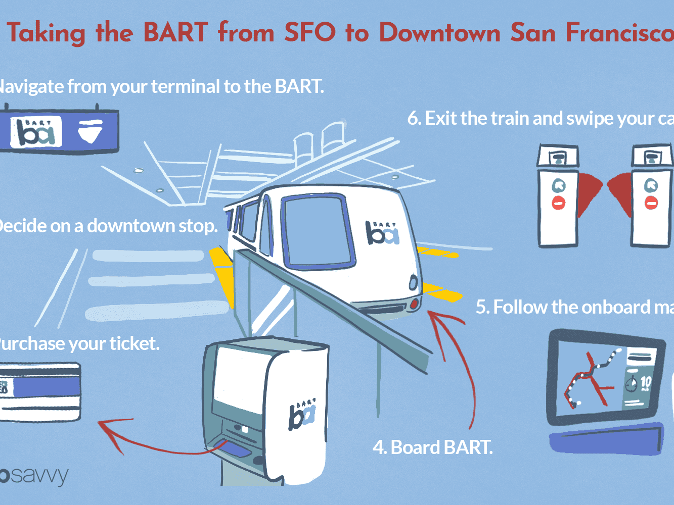 How to Take BART from SFO to Downtown San Francisco