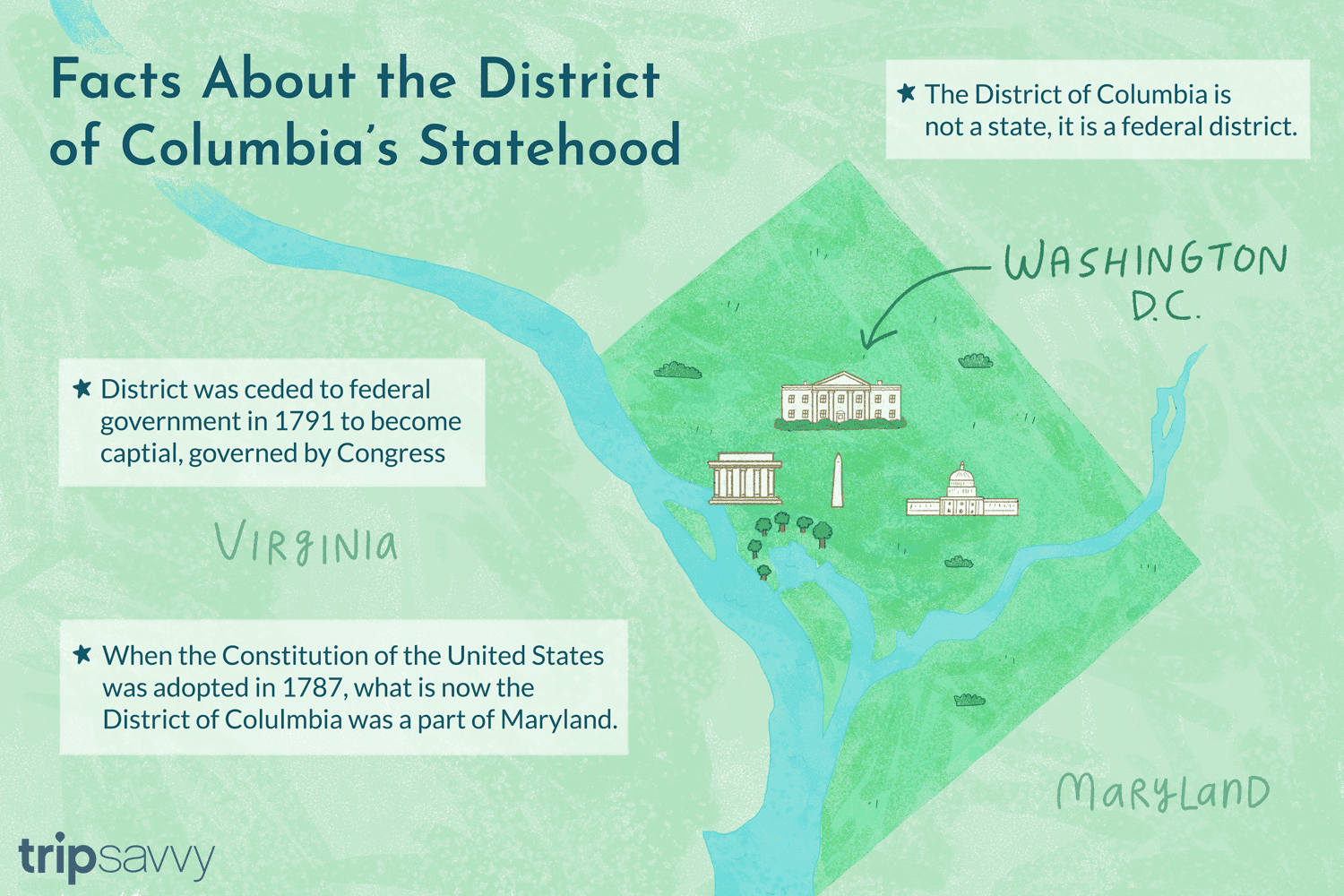 Is the District of Columbia a State?