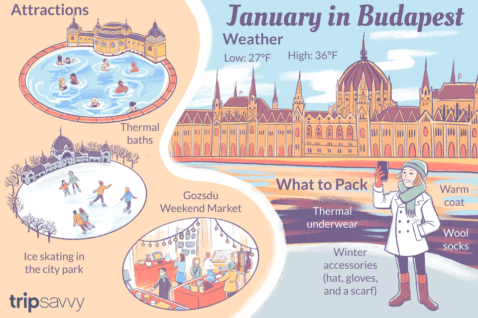 January in Budapest