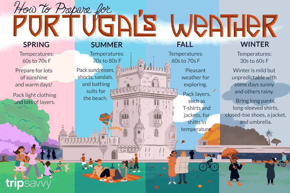 preparing for portugal's weather