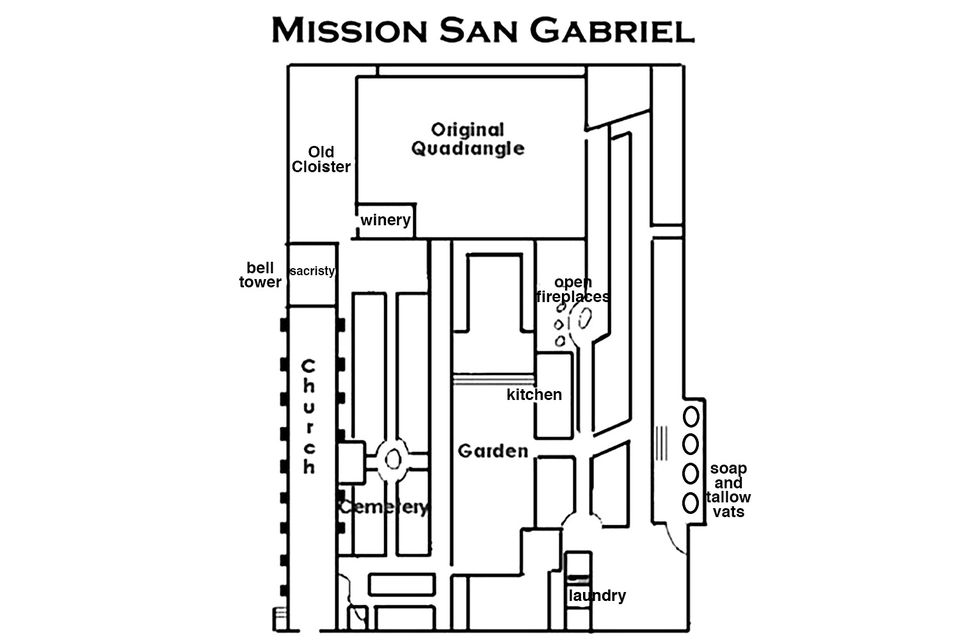 San Gabriel Mission For Visitors And Students - San gabriel mission car show