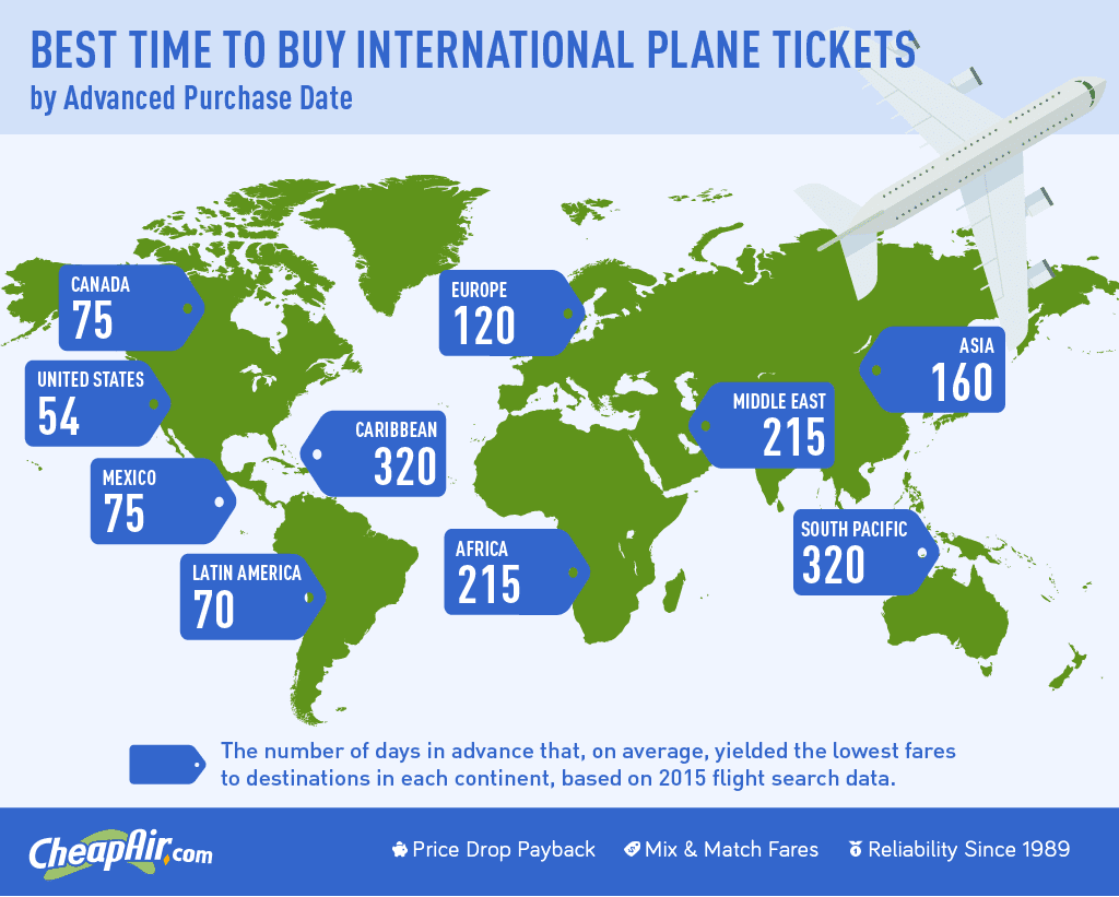 The Best Time to Buy International Flights