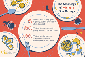 The meanings of Michelin Star Ratings
