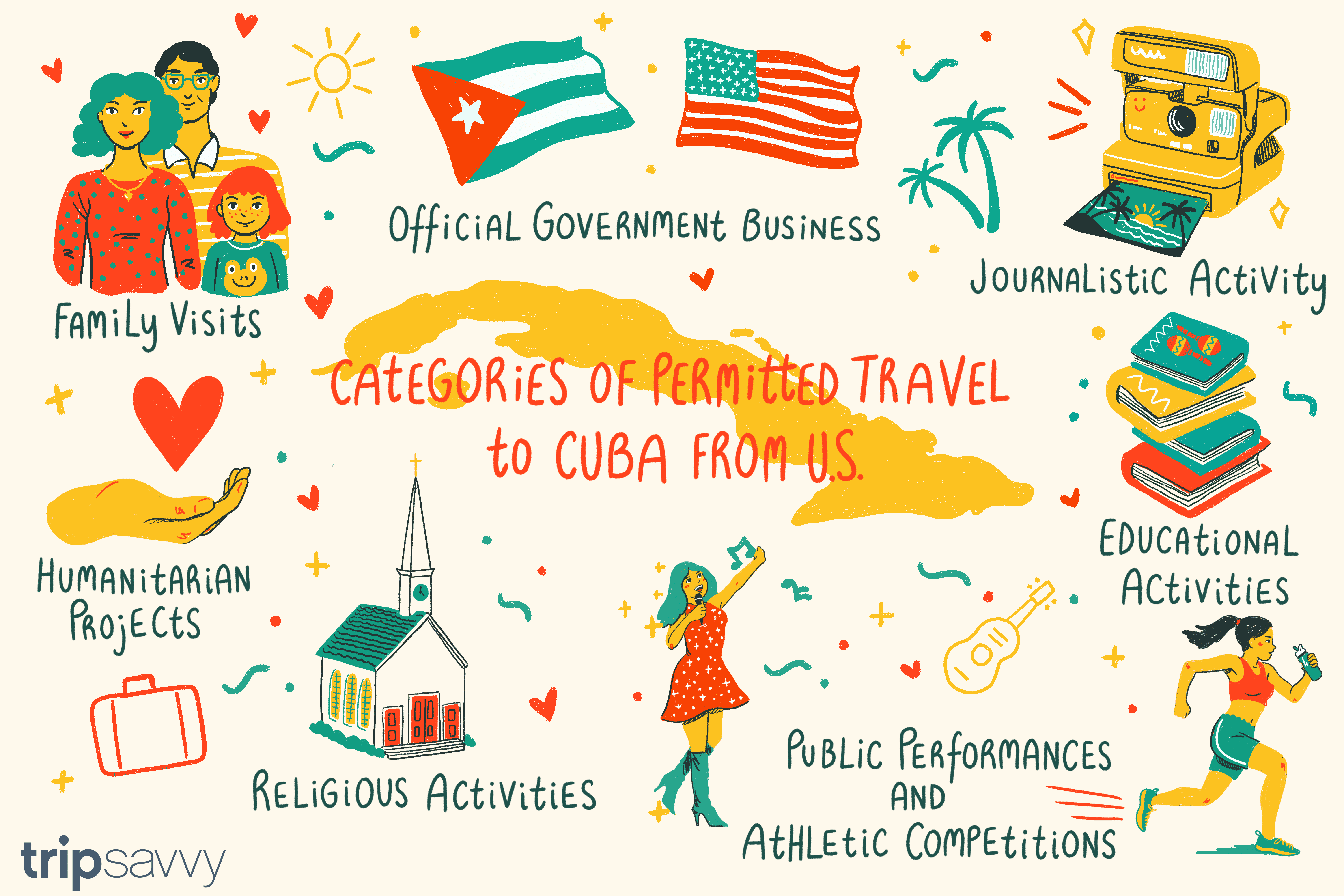 how to travel to cuba if you are an american