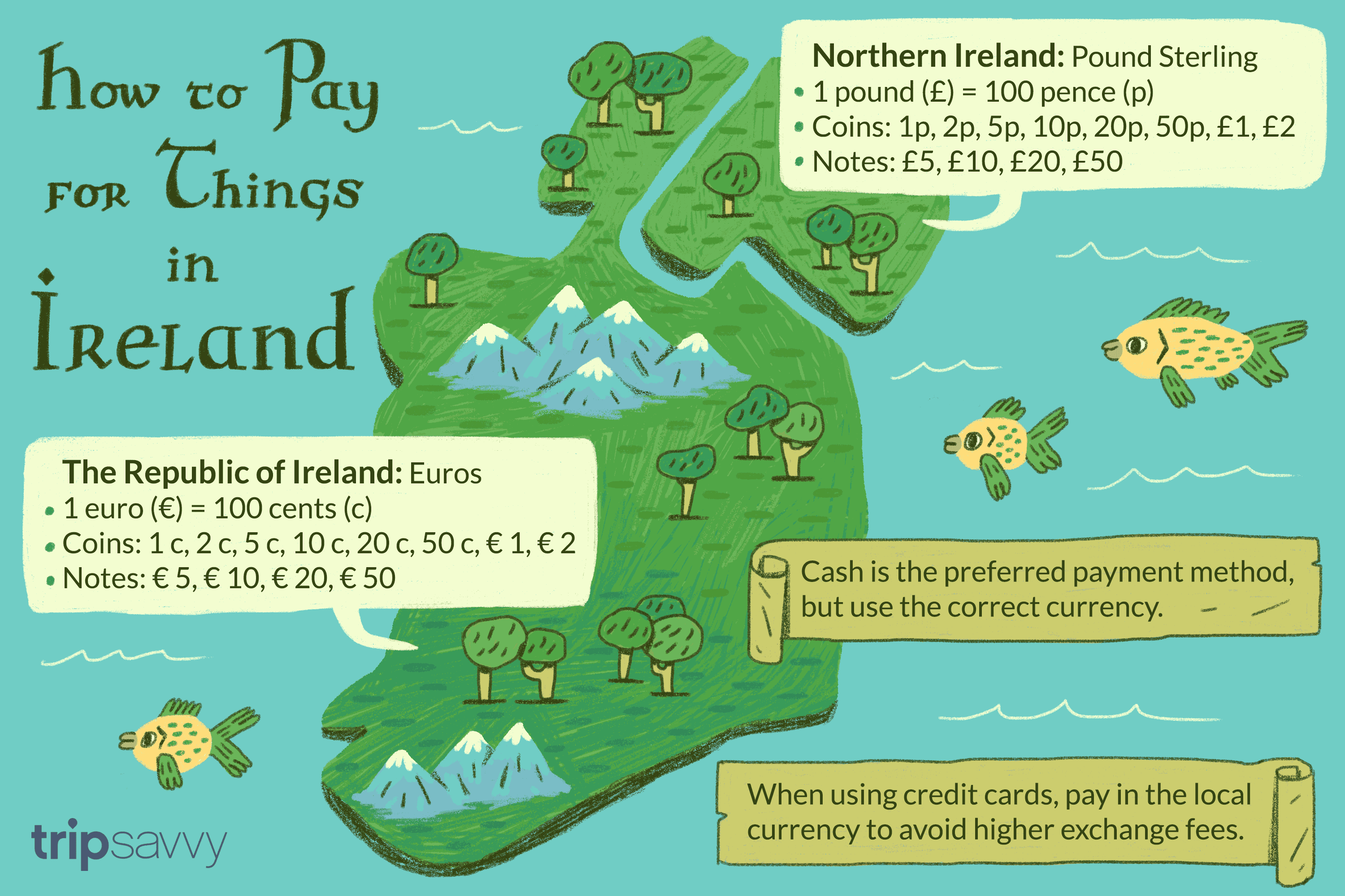 Using Money And Credit Cards In Ireland