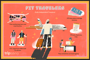 FIT Traveling