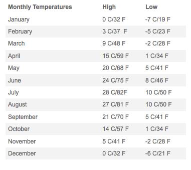 Kelowna monthly temperature chart.