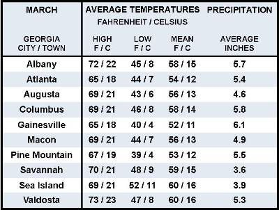 Average March Weather Information For Ten Georgia Locations