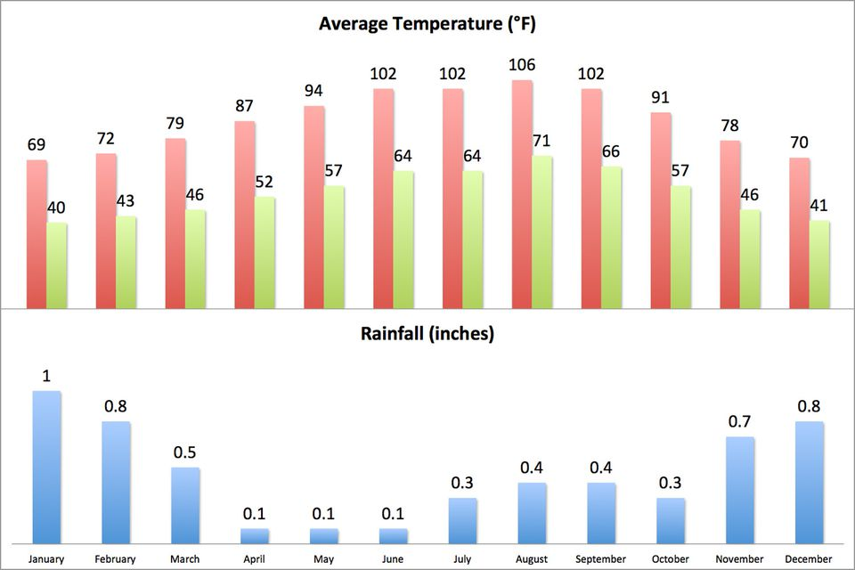 Average climate in Palm Springs (English Units)