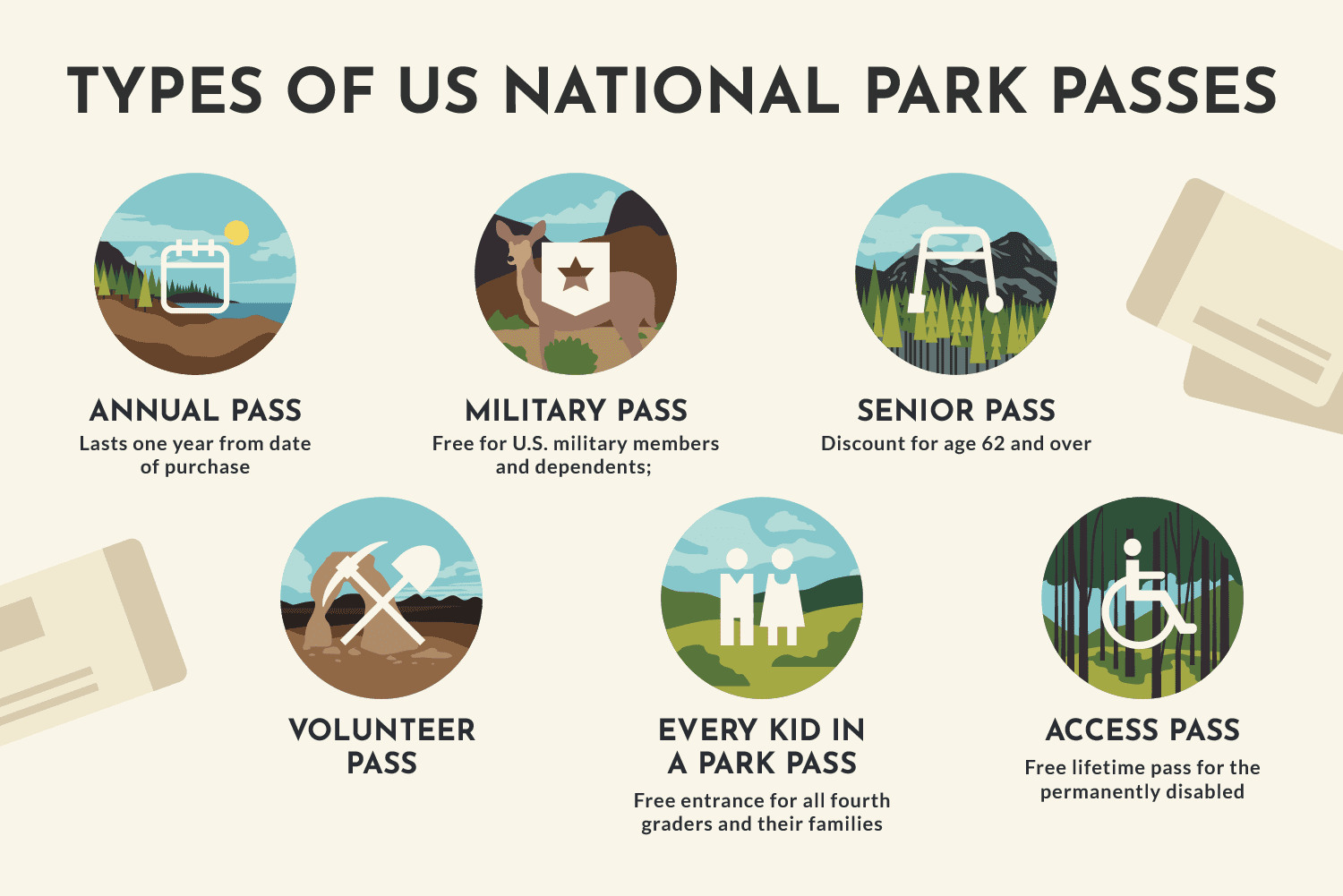 Obtaining National Park Passes