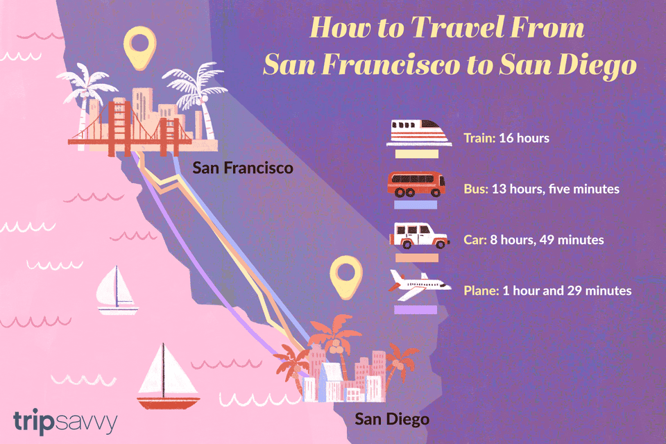 an illustrated map of the four main ways to get from San Francisco to San Diego