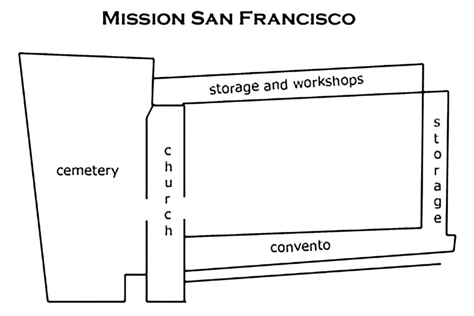 Essential Information About Mission Dolores