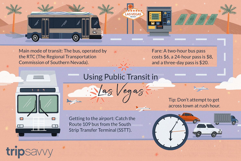 Getting Around Las Vegas Guide To Public Transportation