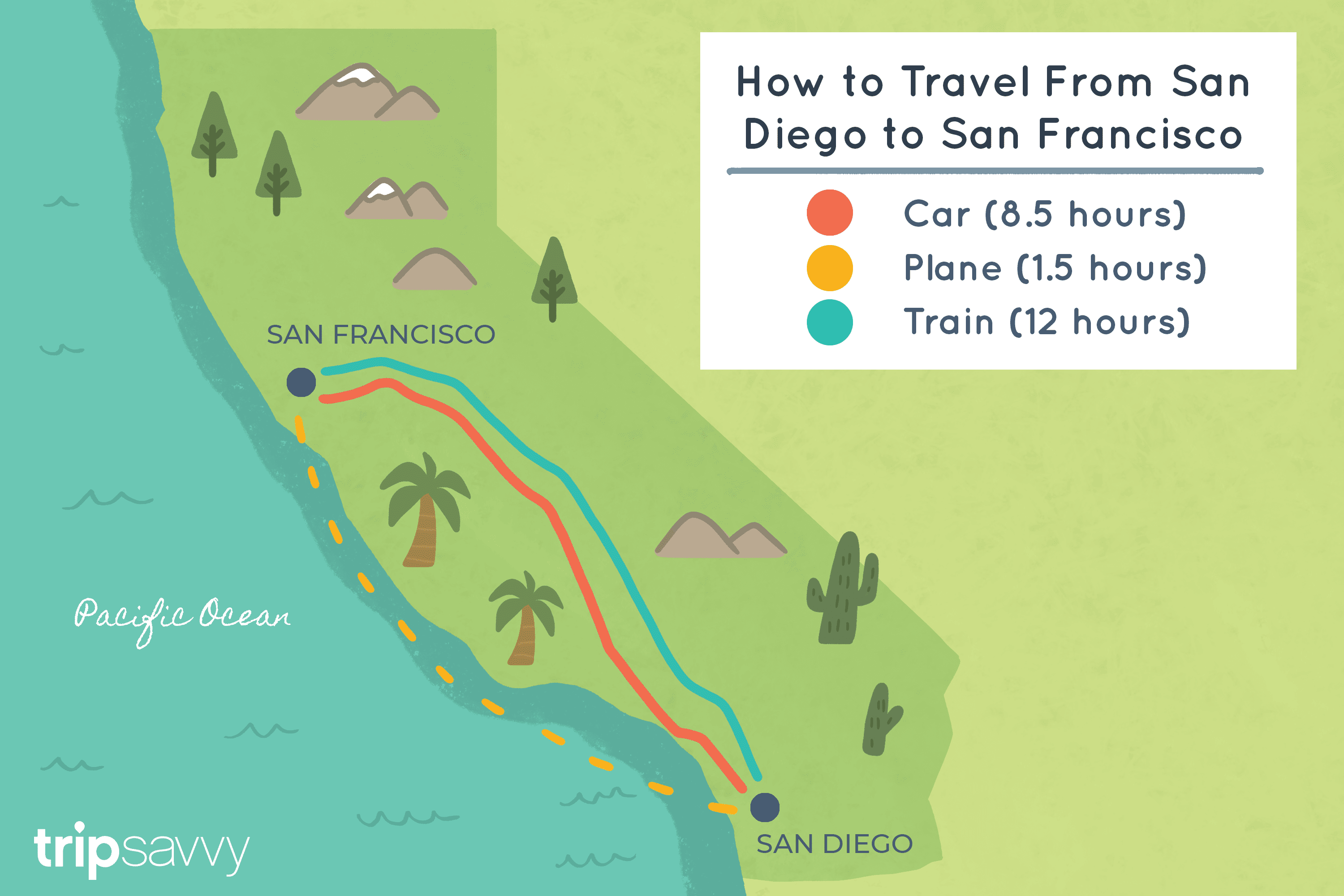 How to Get From San Diego to San Francisco