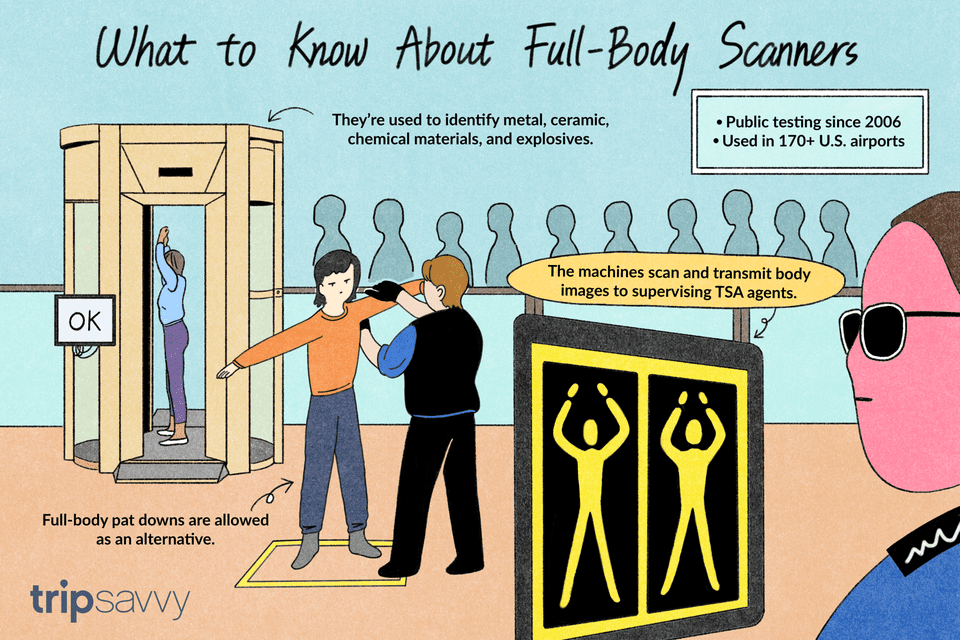 full body scanners are airports