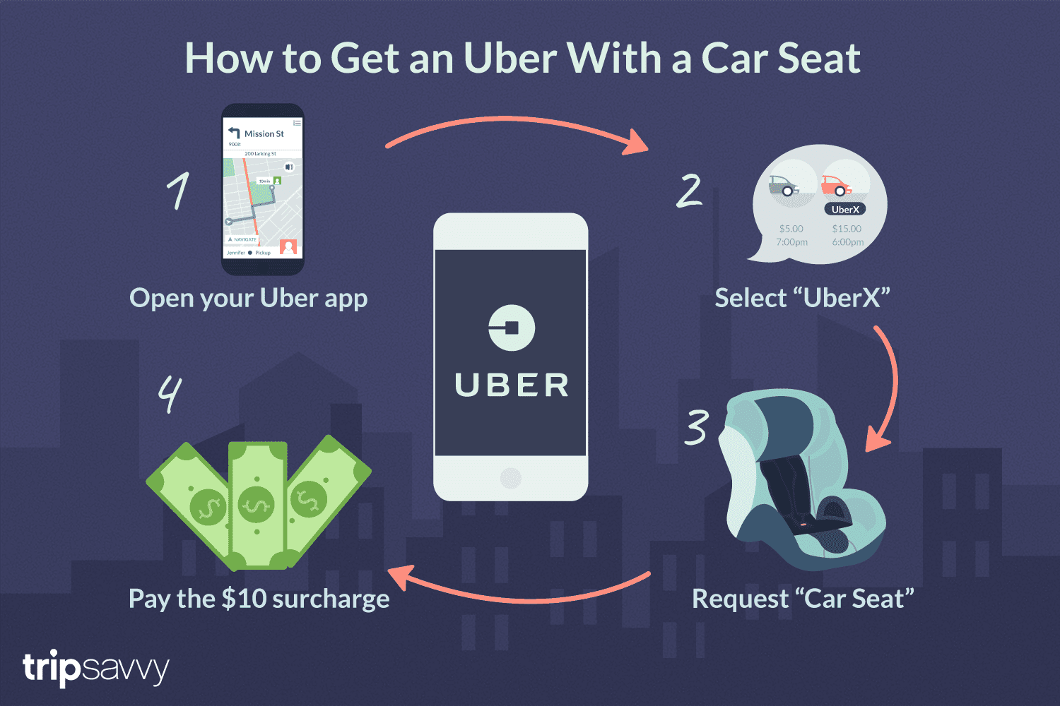 How To Request A Car Seat From Uber