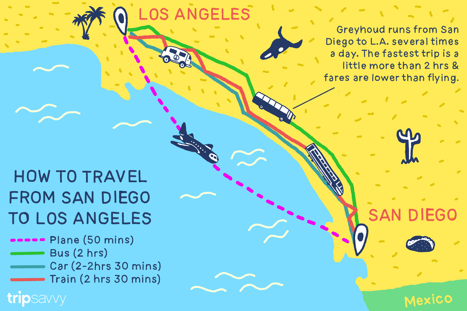 Illustration of routes between San Diego and LA