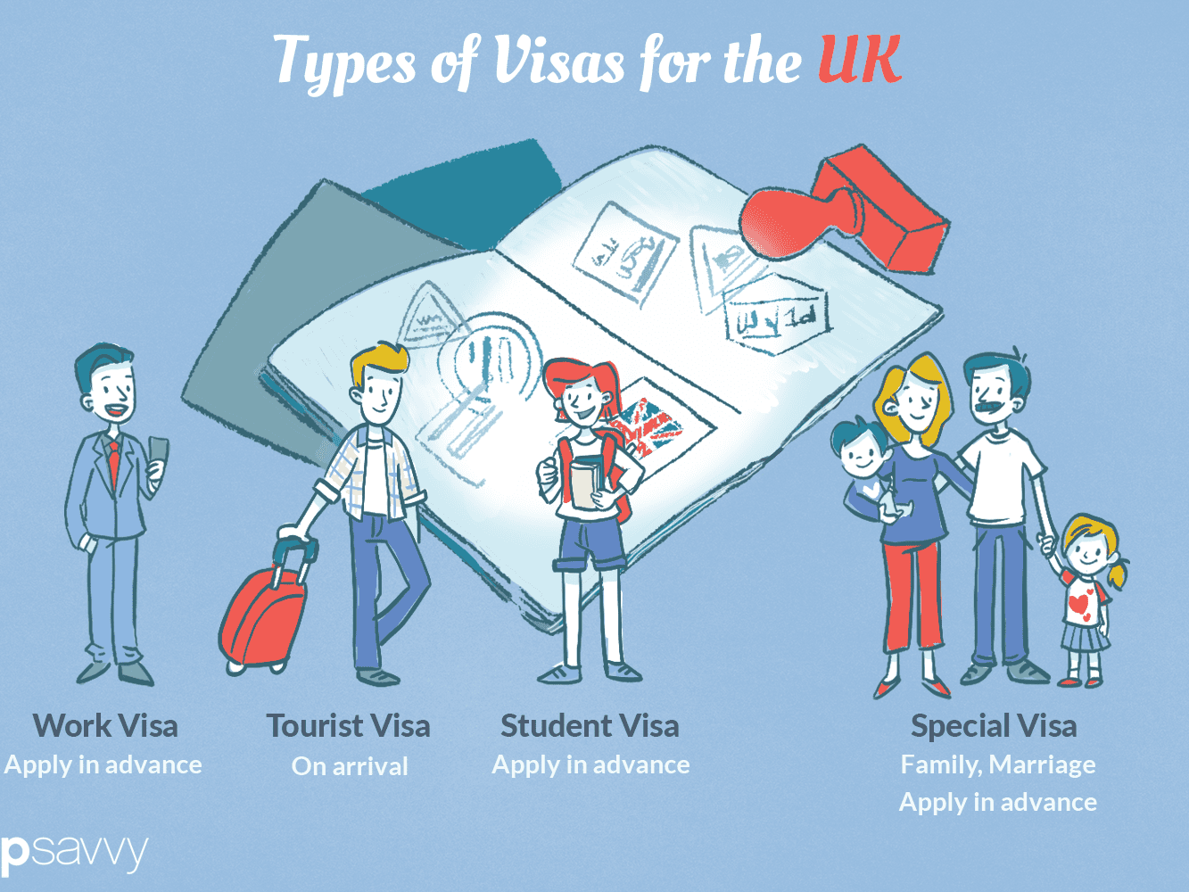 Visa Requirements For The Uk