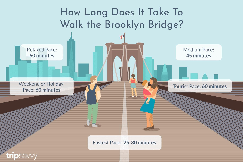 How Long It Takes To Walk The Brooklyn Bridge