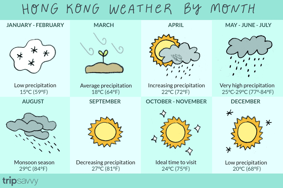 Hong Kong Weather by Month