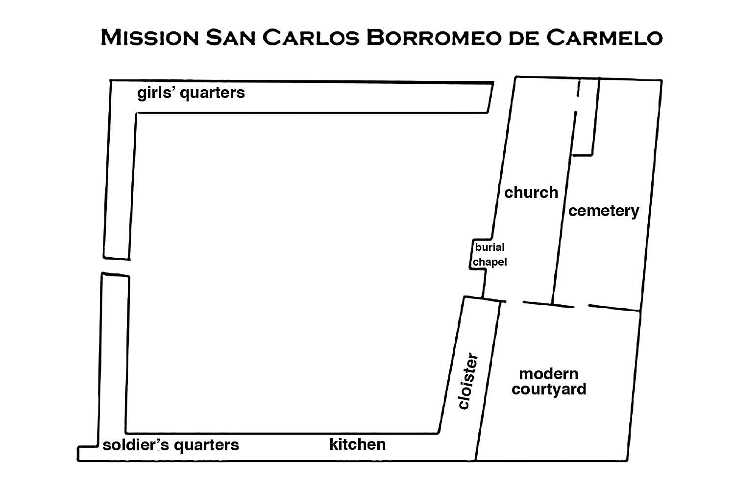 Layout of the Carmel Mission