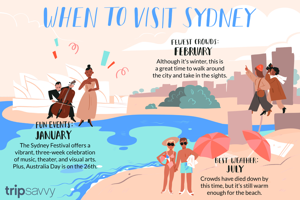 the best time to visit sydney