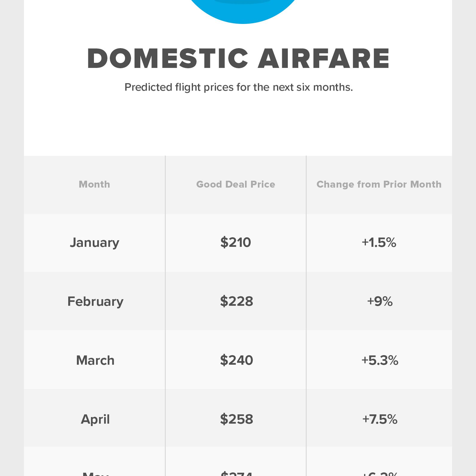 Hopper Travel Recovery Index