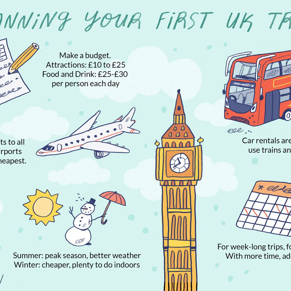 683e08f6a39d How to Plan a Trip to the UK: 10 Questions to Ask