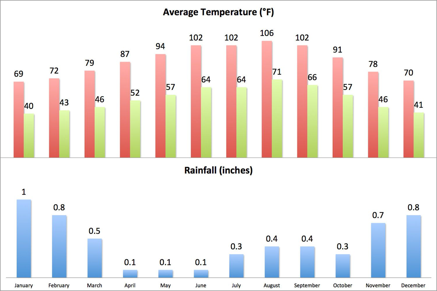 Palm Springs Weather Climate Averages For Your Trip