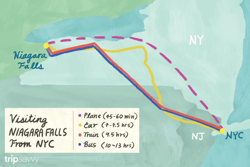 How to travel between NYC and Niagara Falls