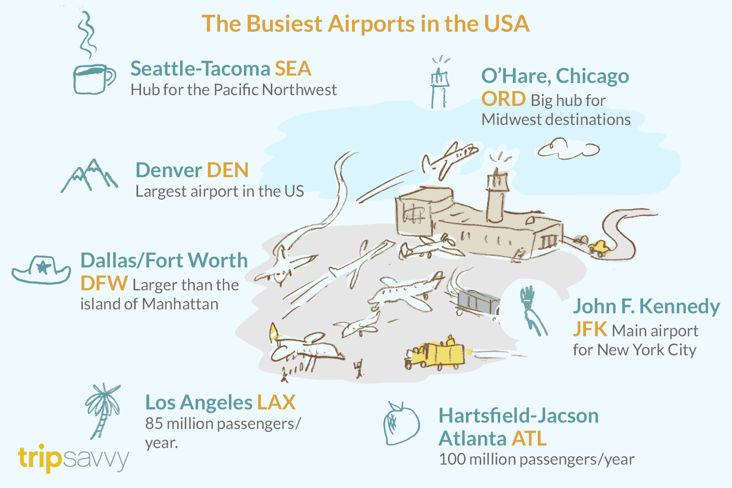 The 25 Busiest Airports in the United States