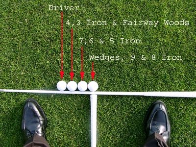 Ball Position in the Golf Stance