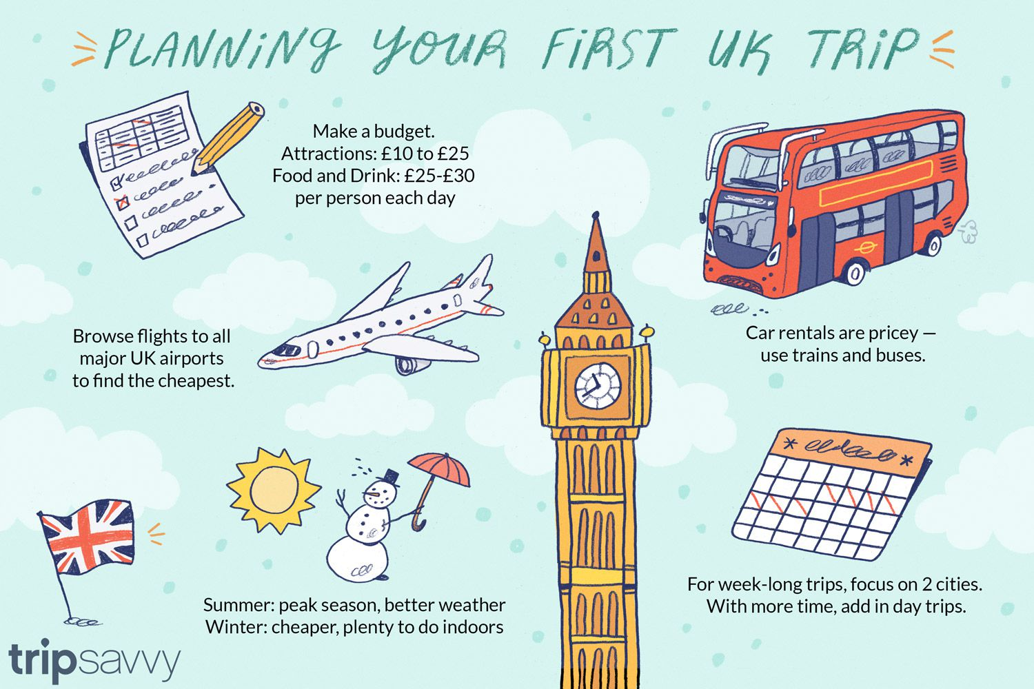 a4ca3b90ca9b How to Plan a Trip to the UK: 10 Questions to Ask