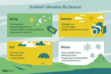 Iceland's weather by season