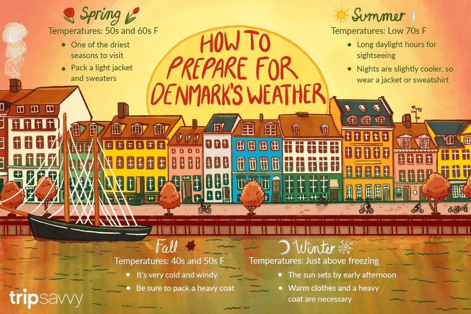Denmark's weather