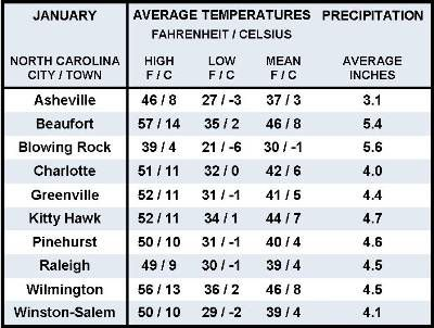 Average January Weather Information for Ten North Carolina Locations