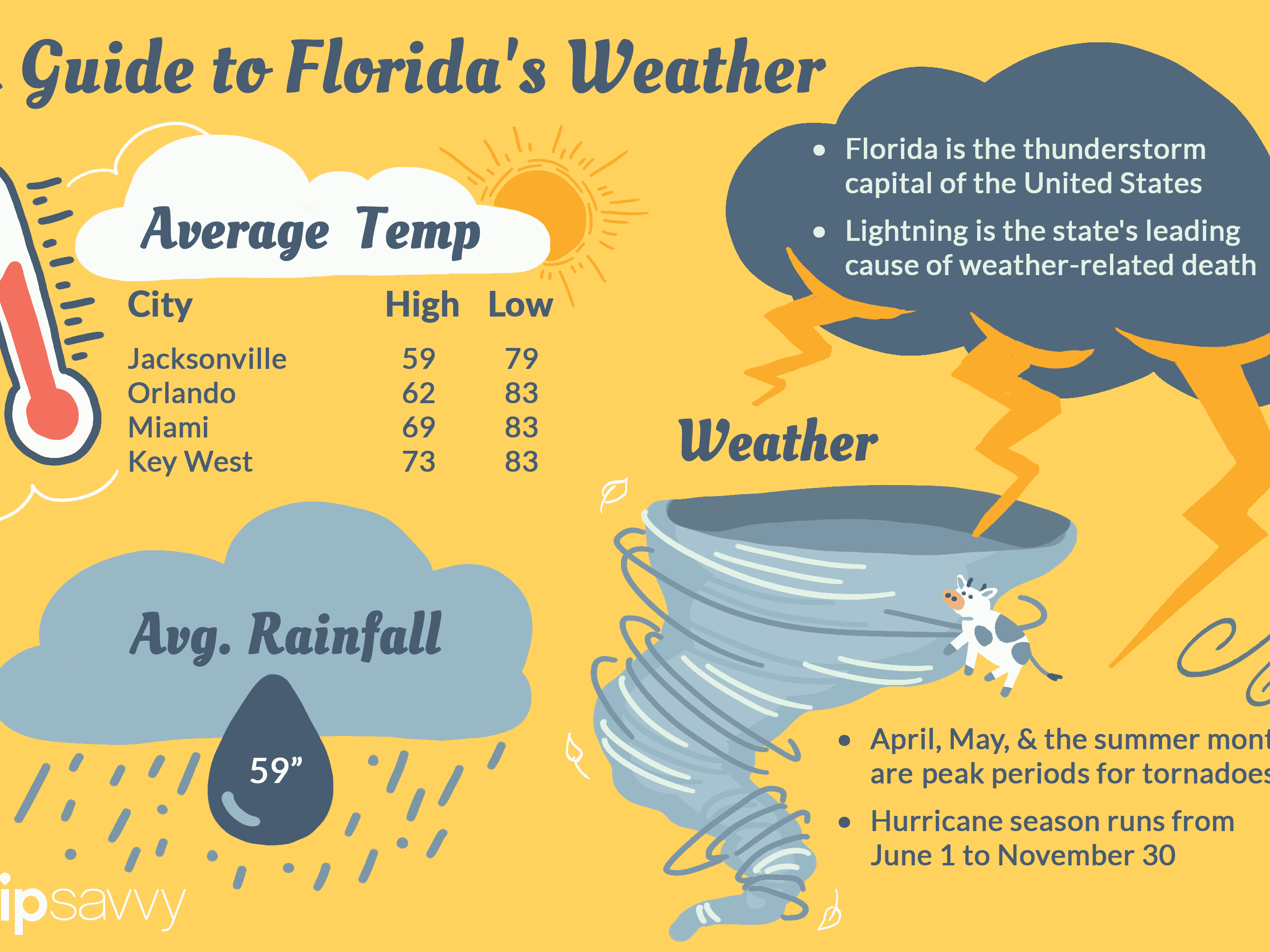 Florida S Climate And Weather