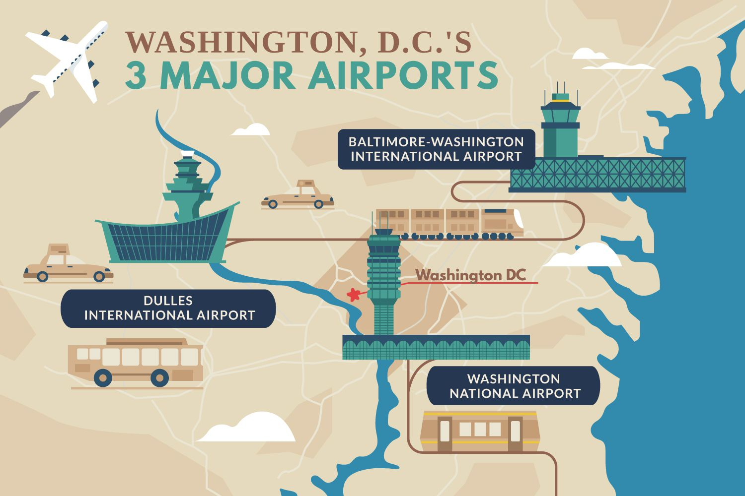 The Three Airports Serving Washington, D.C.