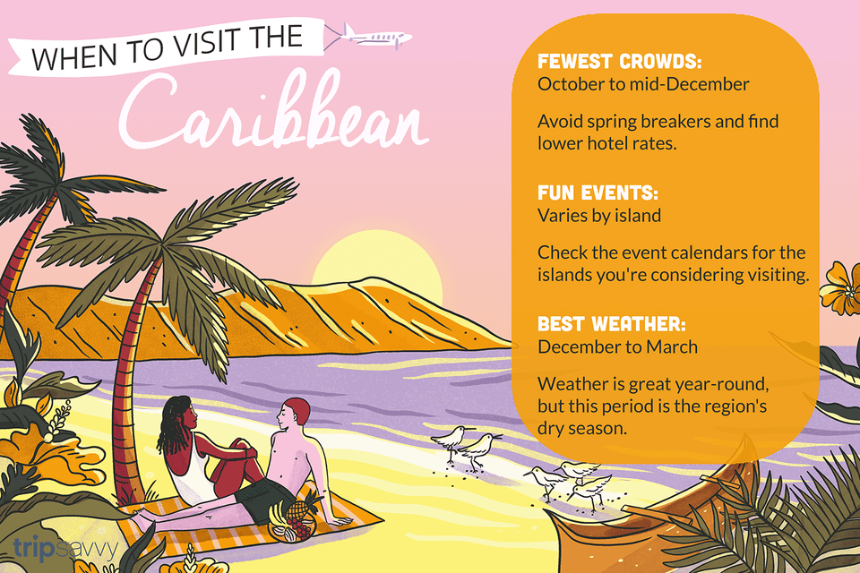 Illustration of two people sitting on a beach with text explaining the best time to visit the Caribbean
