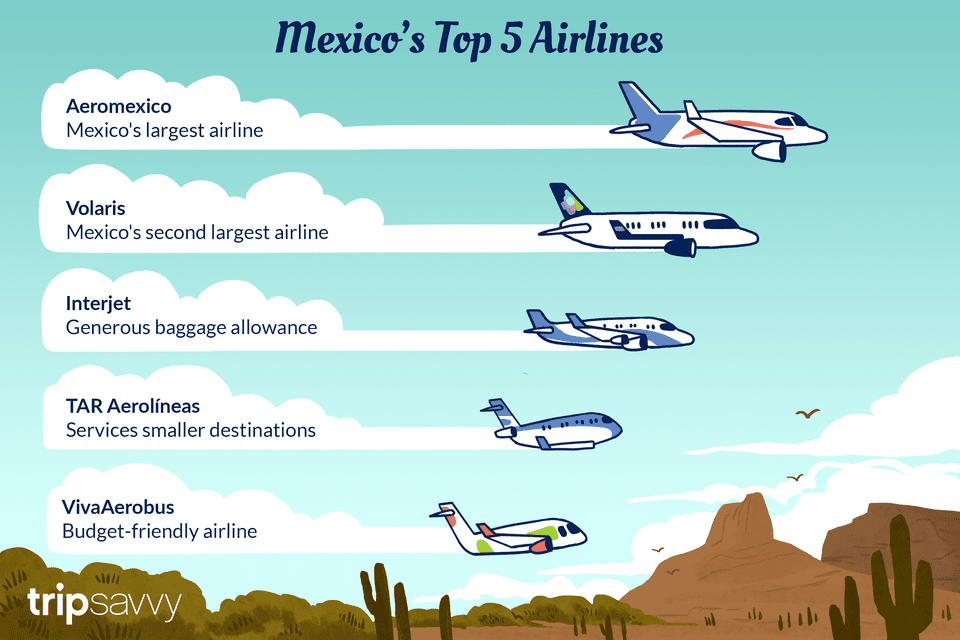 An illustration depicting Mexico's top 5 airlines