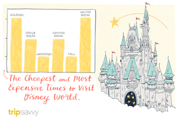 illustration depicting the busiest times at Disney World