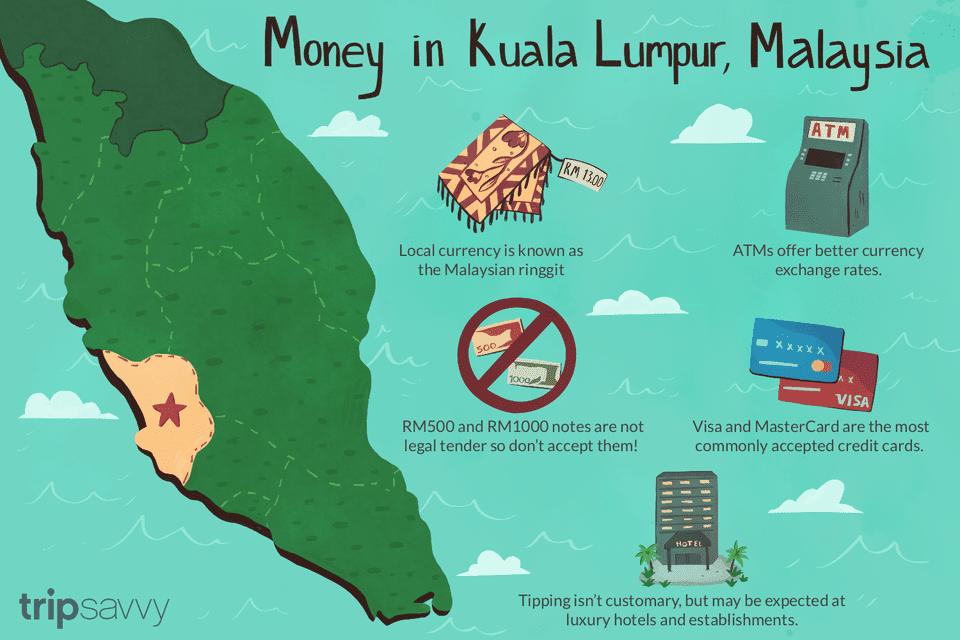 Money in Kuala Lumpur