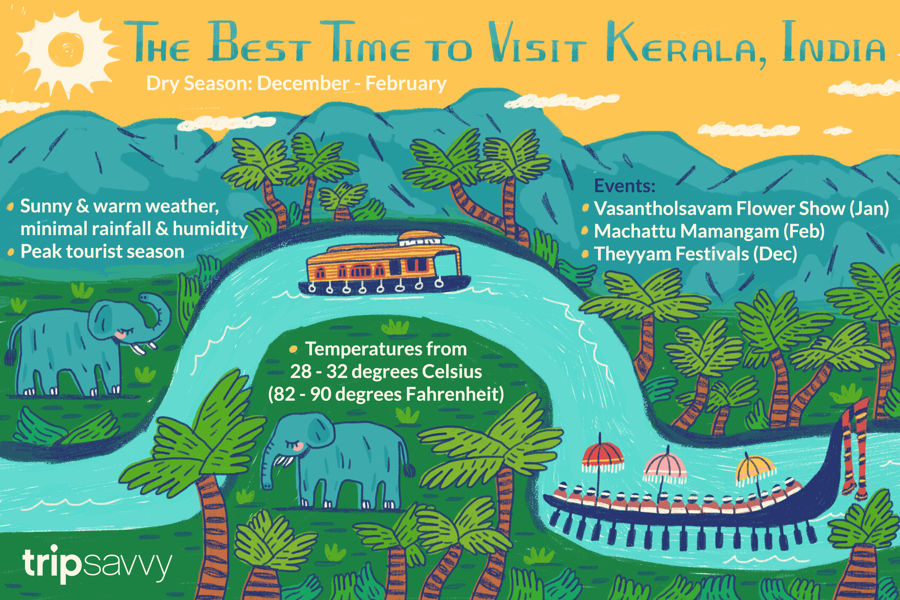 The Best Time to Visit Kerala, India