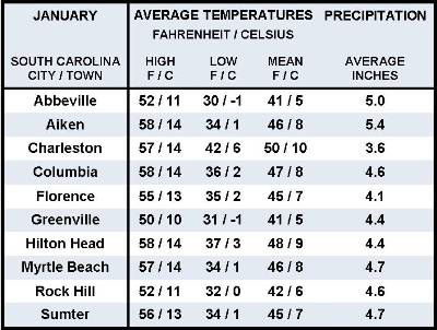 Average January Weather Information for Ten South Carolina Locations