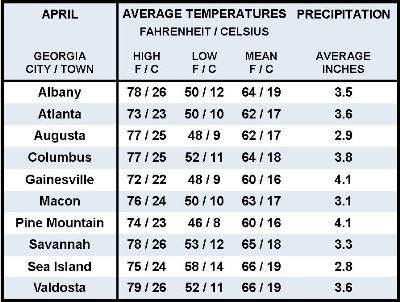 average weather in myrtle beach in april