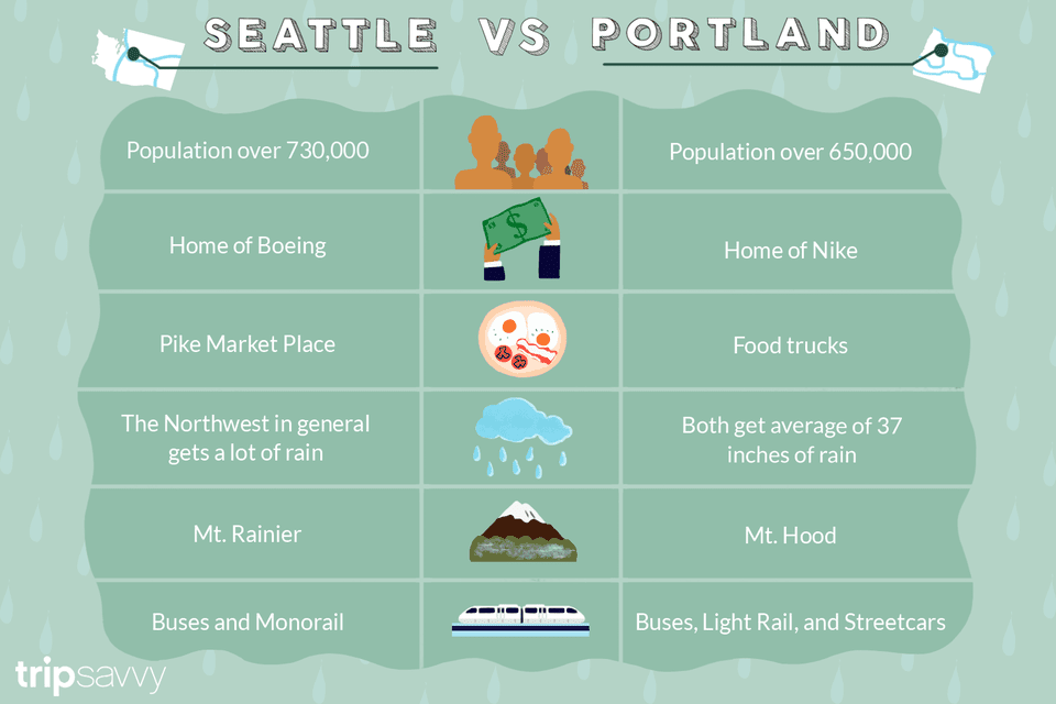 An illustrated chart of the differences between Seattle and Portland